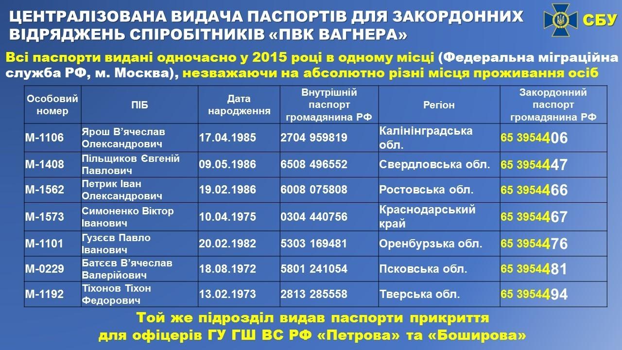 https://cloud.enigma.ua/bellingcat_pidtverdila_zvyazok_naymantsiv_pvk_vagnera_z_gru_rf_01_31_2019_10_24_am_47.jpg
